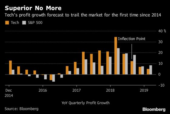 Tech's $900 Billion Rout Is Price of Earnings Becoming Ordinary