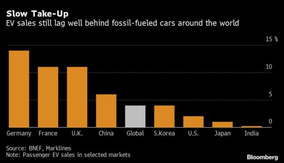 China's Electric Car Capital Has Lessons for the Rest of World