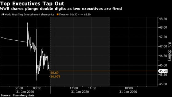 WWE Executive Exits Spook Analysts and Erase $1 Billion in Value