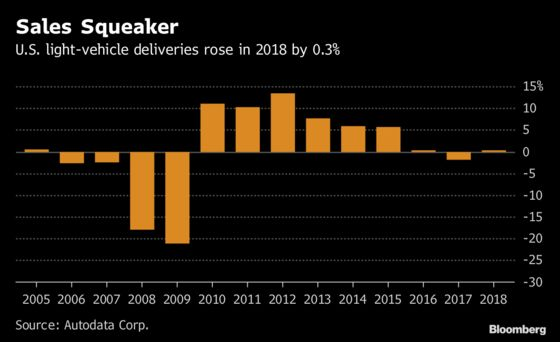 Don't Be Fooled: The U.S. Auto Sales Party Is Coming to an End