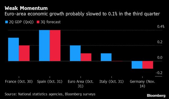 Europe's Economic Challenges About to Be Laid Bare for Lagarde