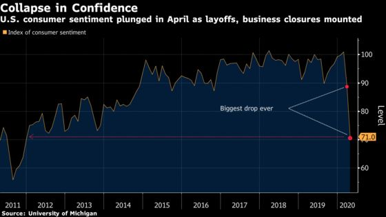 U.S. Consumer Sentiment Plummeted in April by Most on Record