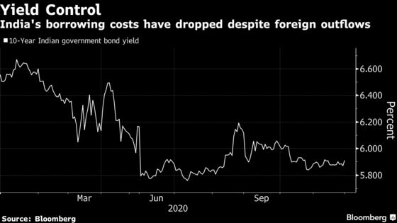 Global Investors Are Dumping Indian Bonds Like Never Before