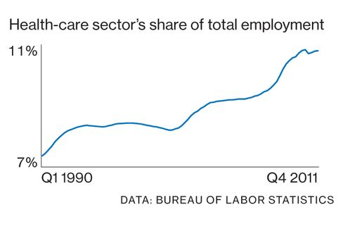 Health Care's Jobs Boom