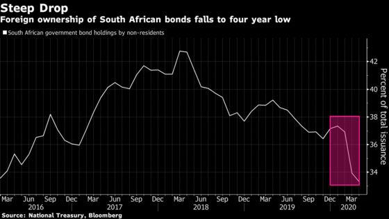 South African Bonds Rally Exit From Index Is Finished
