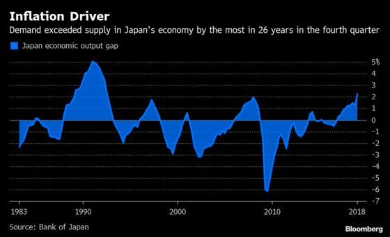Good News for BOJ's Kuroda as Output Gap Hits Highest Since 1992