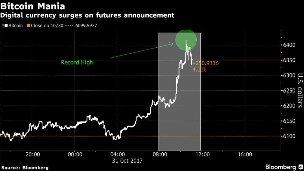 cboe bitcoin market maker
