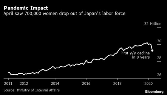 Covid-19 Creates New Headwind for Abe's Vow to Promote Women