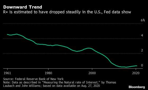 Post-Pandemic Economic Puzzle Widens to 'Phantom Menace' Rate