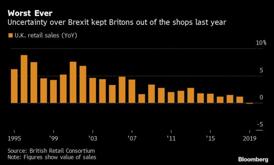 U.K. Retail Sales See Worst Year on Record in 2019, Data Show