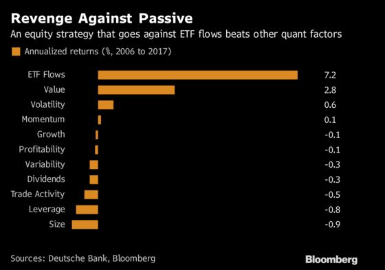 Hate ETFs? Quants Say They Found Anomaly to Profit on Their Flows