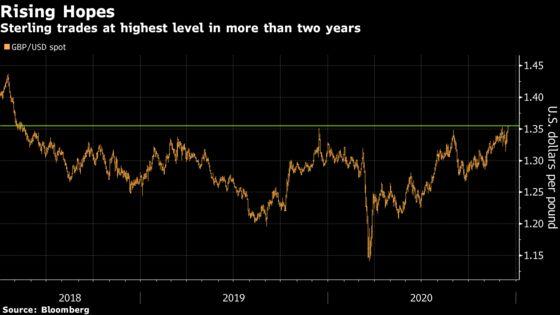 Pound, Euro Rise to Multi-Year Highs on Brexit Hope, Weak Dollar