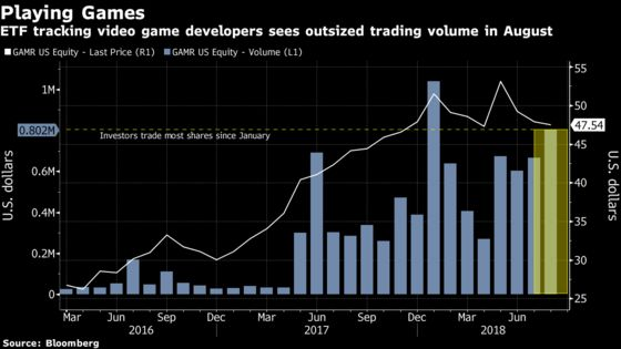 Fortnite Puts a Spotlight on ETFs Playing the Video Game Theme