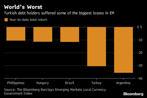 Why the Big Money Isn't Ready to Buy Turkish Bonds Just Yet