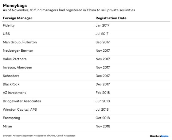 Wall Street's China Entry Just Got Harder (Again)