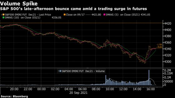 S&P 500's Late Bounce Came on Extreme Volume in Futures Market