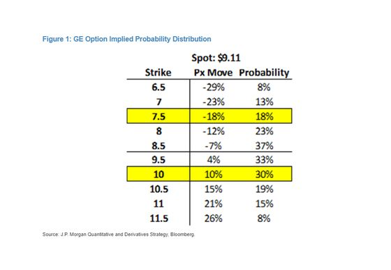 JPMorgan Says Options Way Too Optimistic on General Electric