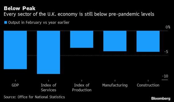 U.K. Economy Rebounds in February as End of Lockdown Nears