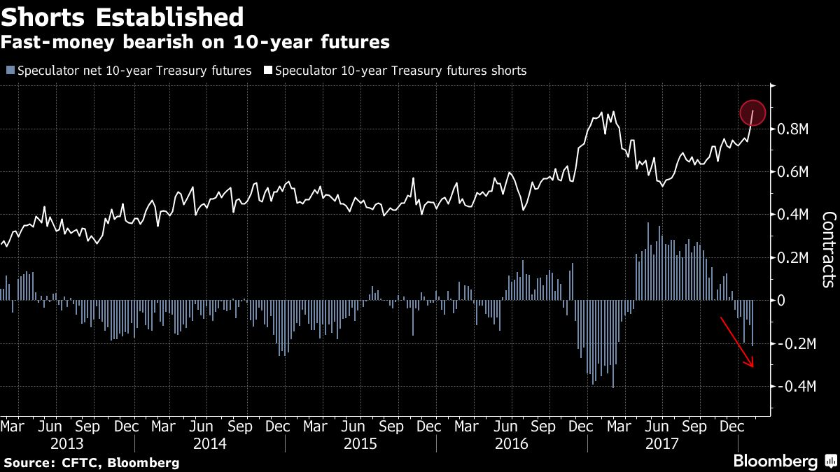 Templeton Enlarges Bet Treasuries Are Doomed By Rising Rates Bloomberg