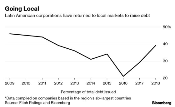 Brazil Is Leading Revival of Latin America's Local Debt Markets