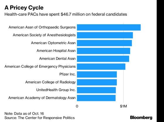 Health-Care Companies Pour $46.7 Million Into Midterm Vote
