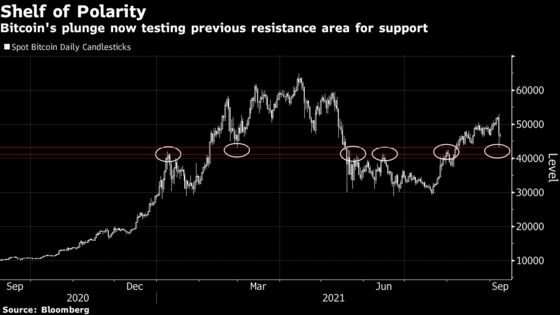 Bitcoin's Latest Plunge Brings Key Technical Levels Into Play