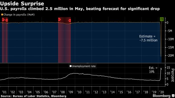 U.S. payrolls climbed 2.5 million in May, beating forecast for significant drop