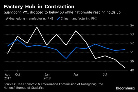 Factories in China's Industrial Heartland Contracting, PMI Shows