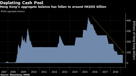 Hong Kong Interbank Rates Seen Staying High, Buoying Dollar