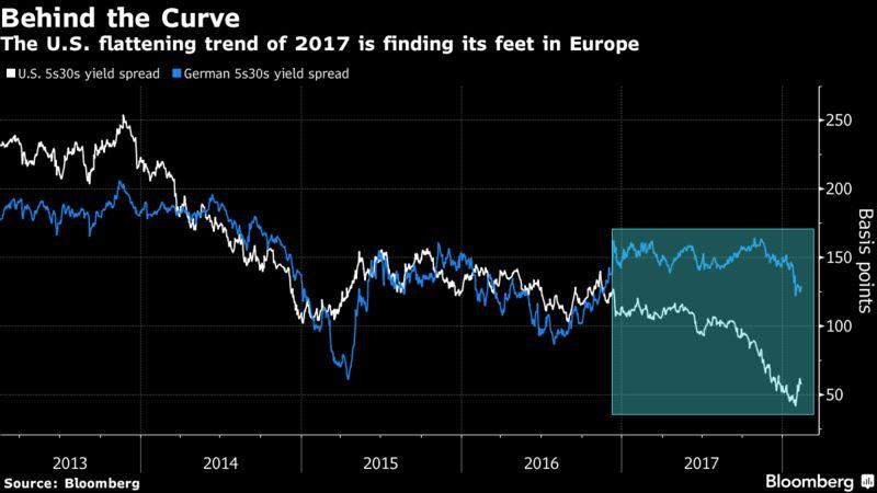 trend della curva dei bond