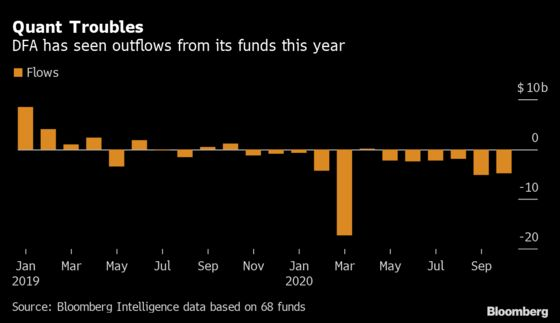 Dimensional Fund ETFs Launch as Quant Plans to Convert Mutual Funds