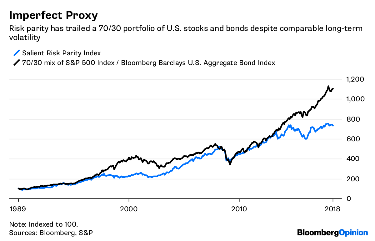 Ray Dalio's Risk Parity Strategy Comes to the Masses - Bloomberg