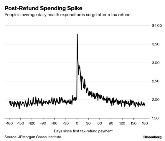 Americans Are Delaying Health Care Until Tax Refunds Arrive