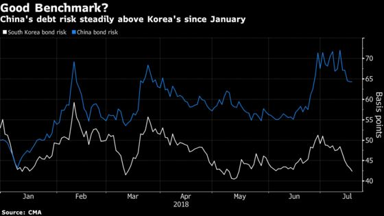 China's Next Dollar Bond Should Be Cheaper Than S. Korea's: GAM