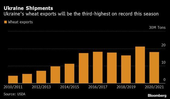 Wheat Rivalry Heats Up as Ukraine Starts Sales to Saudi Arabia