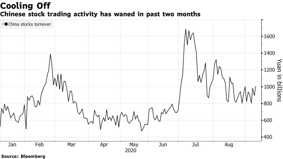 Chinese stock trading activity has waned in past two months