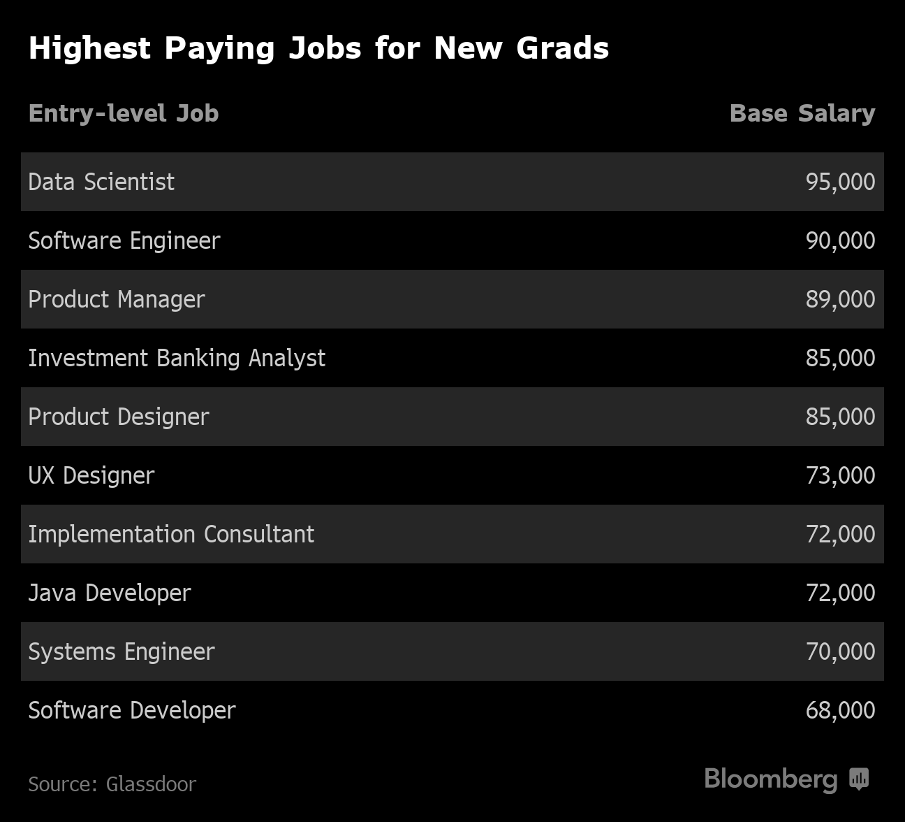 Best Jobs For Class of 2019: Highest Paid Salaries for