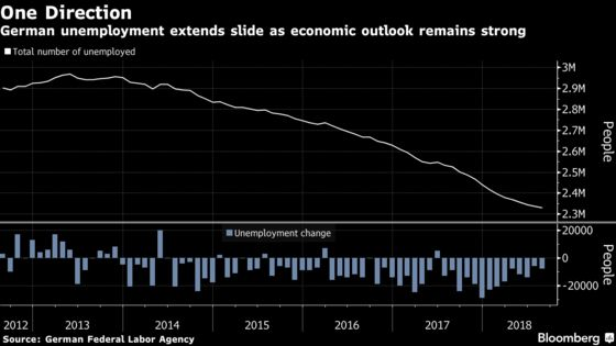 German Unemployment Drops Further as Firms Signal Optimism