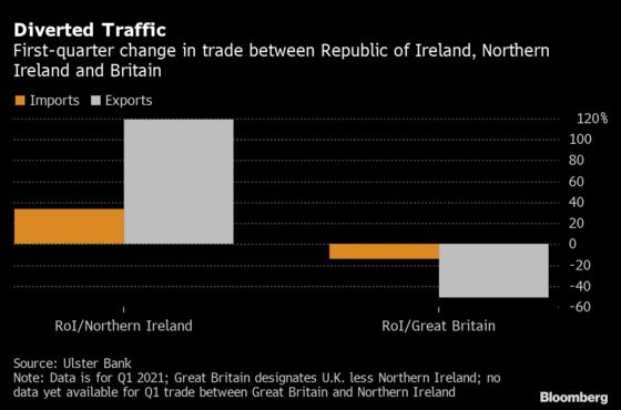 Northern Ireland's Divisive Protocol Might Just Help the Economy