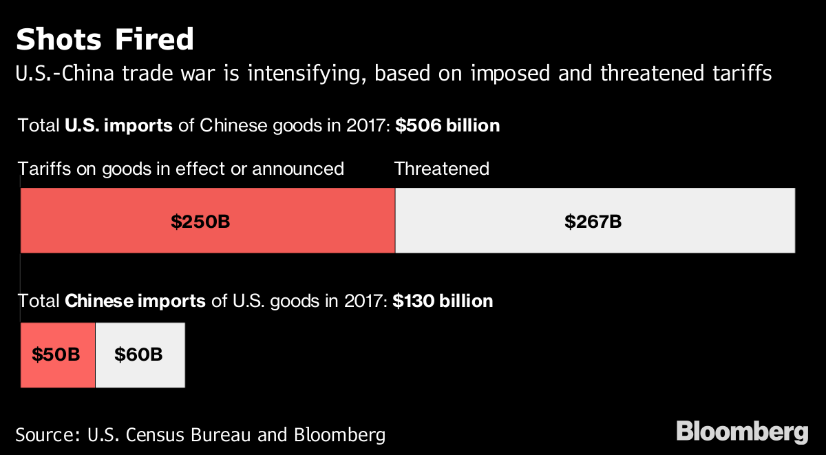 Everything You Need to Know About Trump's Latest Tariffs