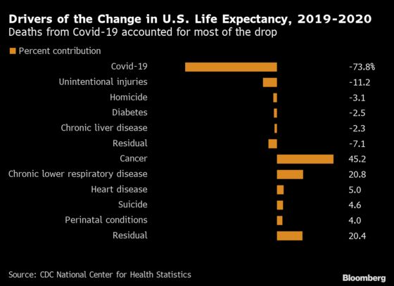 Covid-19 Takes Dramatic Toll on U.S. Life Expectancy