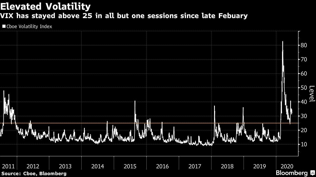 VIX ist seit Ende Februar in allen Sitzungen bis auf eine über 25 geblieben