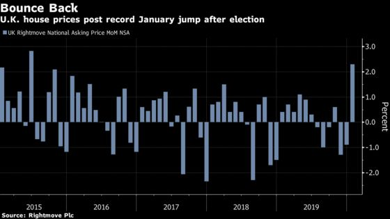 U.K. House Prices Post Record January Jump After Election