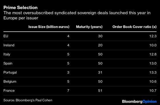 Wall Street Has a Bond Sale Problem