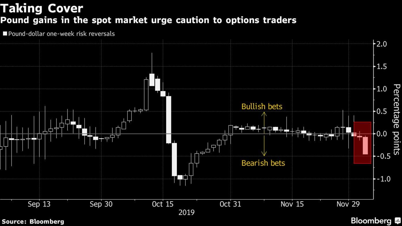 Pound gains in the spot market urge caution to options traders