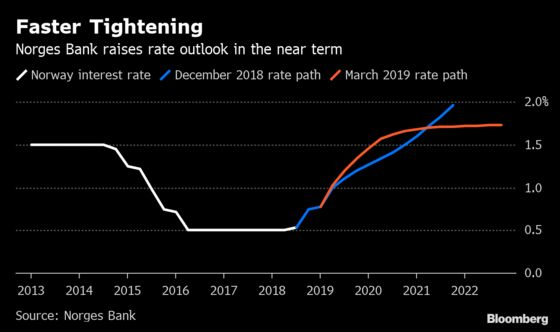 Oil Riches Put Norway on Divergent Path Toward Higher Rates