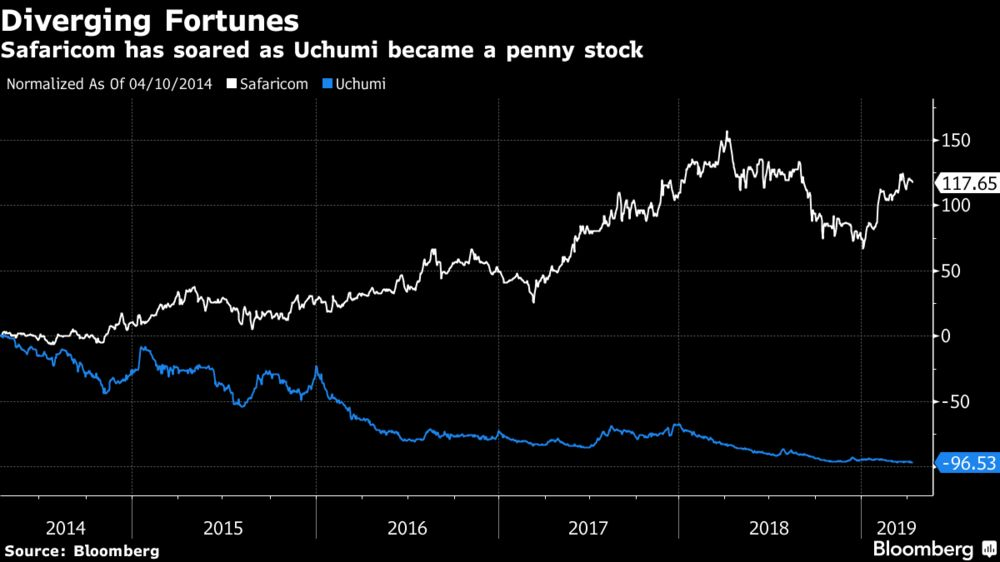 Kenya's Champions Have Become Penny Stocks