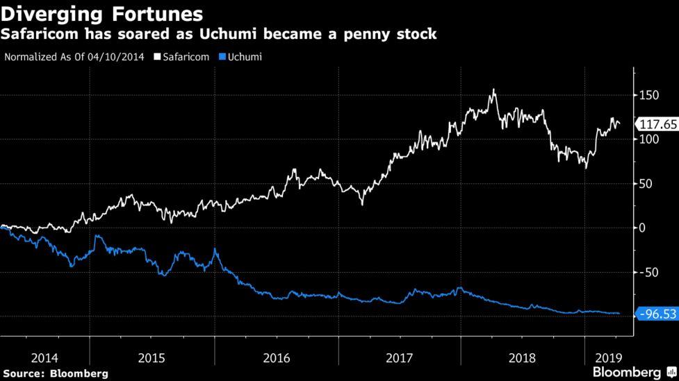 Kenya Champions Turn Penny Stocks as Uchumi Sinks to Record Low