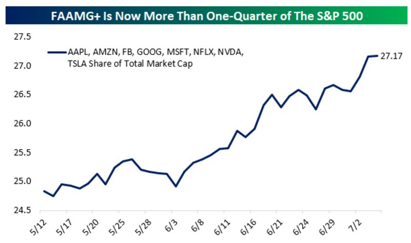 relates to No Market Breadth, No Problem as Faangs Lift S&P 500 Higher