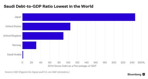 Saudi Debt-to-GDP Ratio Lowest in the World